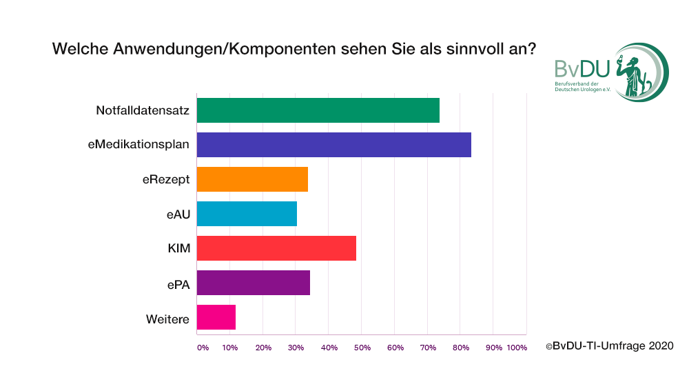Grafische Darstellung der Umfrage-Ergebnissw